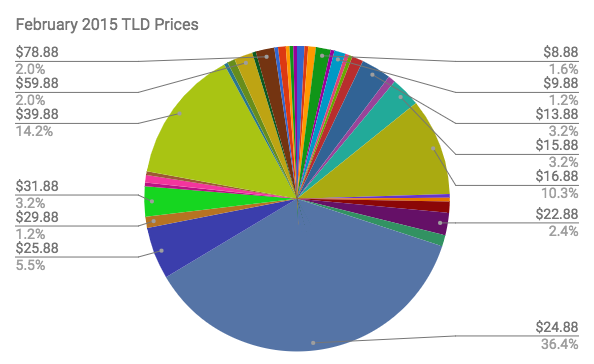 February 2015 Domain Prices