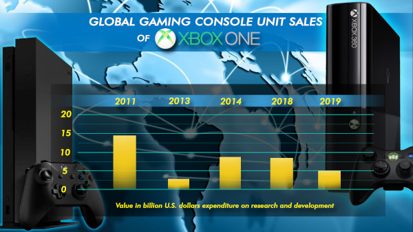 Global Gaming Console Unit Sales Of Xbox One