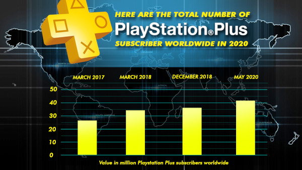 Here Are The Total Number Of Playstation Plus Subscribers Worldwide In 2020
