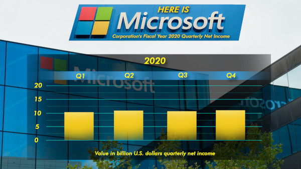 Here Is Microsoft Corporation's Fiscal Year 2020 Quarterly Net Income