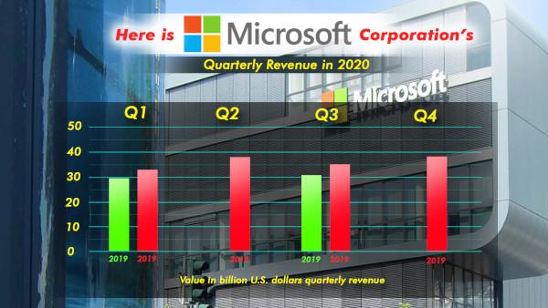 Here Is Microsoft Corporation's Quarterly Revenue In 2020
