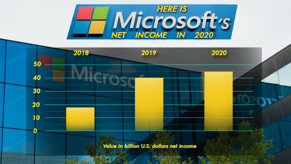 Here Is Microsoft's Net Income In 2020