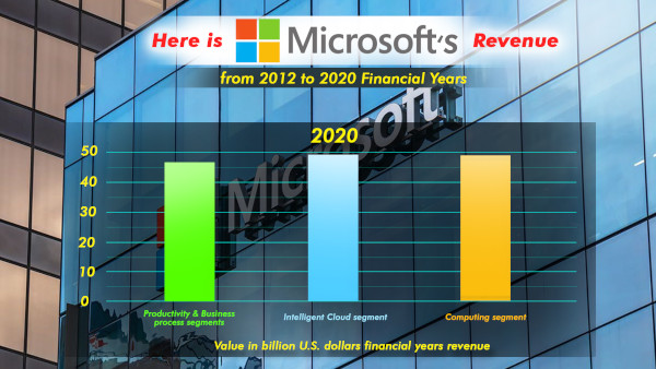 Here Is Microsoft's Revenue From 2012 To 2020 Financial Years