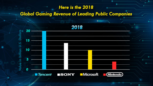Here Is The 2018 Global Gaming Revenue Of Leading Public Companies