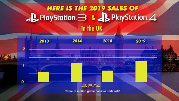 Here Is The 2019 Sales Of Ps3 And Ps4 In The Uk