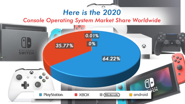 Here Is The 2020 Console Operating System Market Share Worldwide