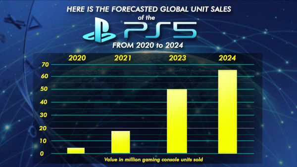 Here Is The Forecasted Global Unit Sales Of The Ps5 From 2020 To 2024