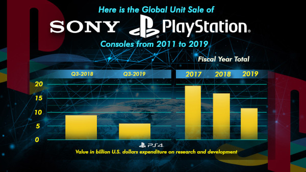 Here Is The Global Unit Sale Of Sony's Platstation Consoles From 2011 To 2019