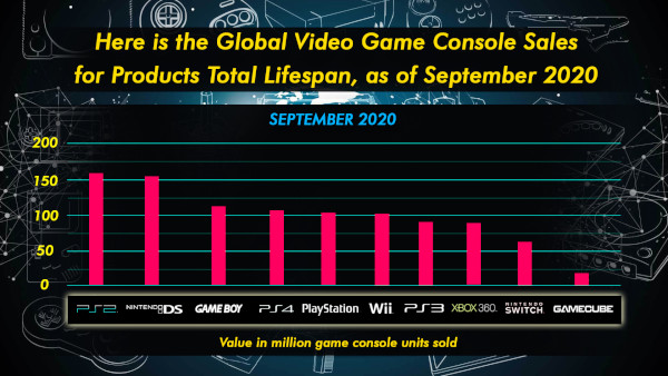 Here Is The Global Video Game Console Sales For Products Total Lifespan, As Of September 2020