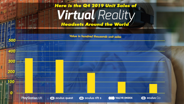 Here Is The Q4 2019 Unit Sales Of Virtual Reality (vr) Headsets Around The World