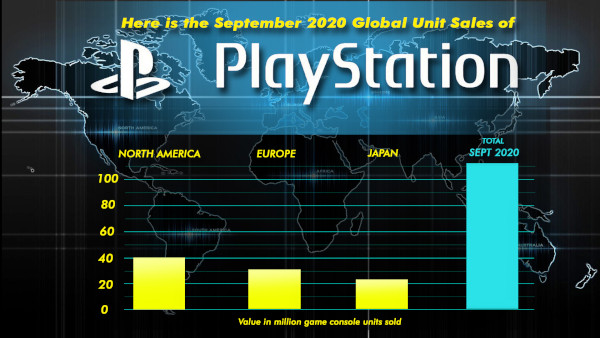 Here Is The September 2020 Global Unit Sales Of Playstation