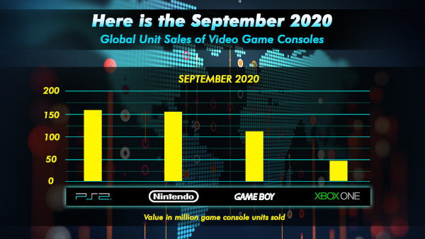 Here Is The September 2020 Global Unit Sales Of Video Game Consoles