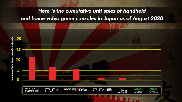 Here Is The Cumulative Unit Sales Of Handheld And Home Video Game Consoles In Japan As Of August 20