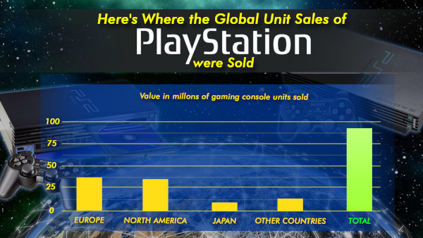 Here's Where The Global Unit Sales Of Playstation Were Sold
