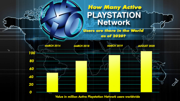 How Many Active Playstation Network Users Are There In The World As Of 2020