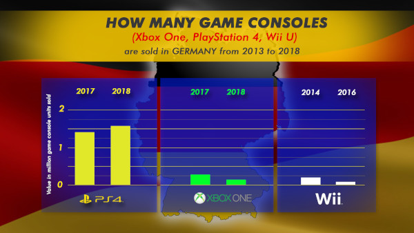 How Many Game Consoles (xbox One, Playstation 4, Wii U) Are Sold In Germany From 2013 To 2018