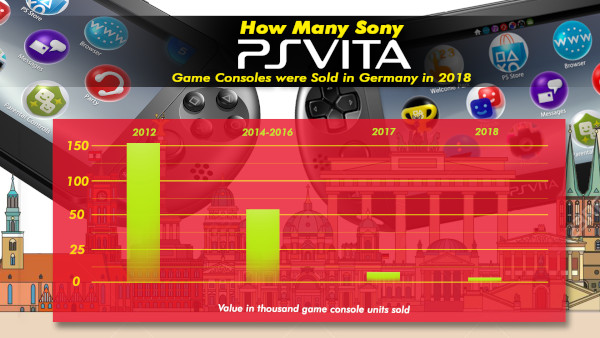 How Many Sony Playstation Vita Game Consoles Were Sold In Germany In 2018