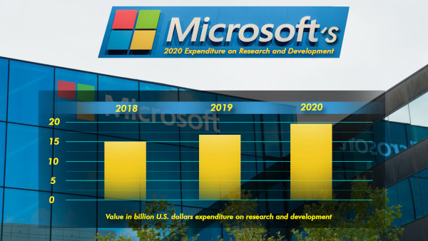 Microsoft's 2020 Expenditure On Research And Development