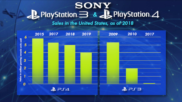Sony Playstation 3 And Playstation 4 Sales In The United States, As Of 2018