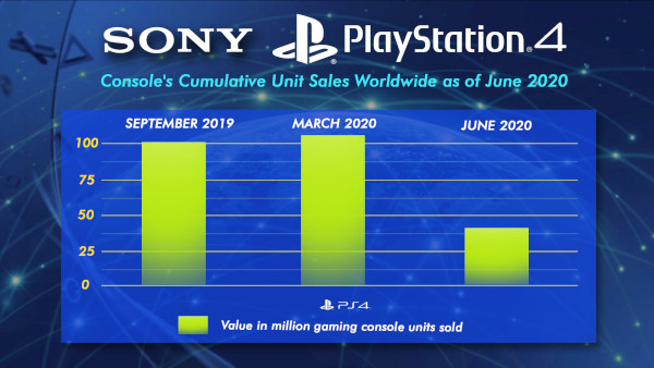Sony Playstation 4 Console's Cumulative Unit Sales Worldwide As Of June 2020