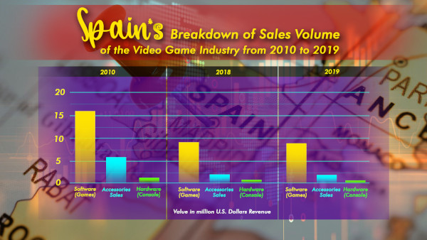 Spain's Breakdown Of Sales Volume Of The Video Game Industry From 2010 To 2019