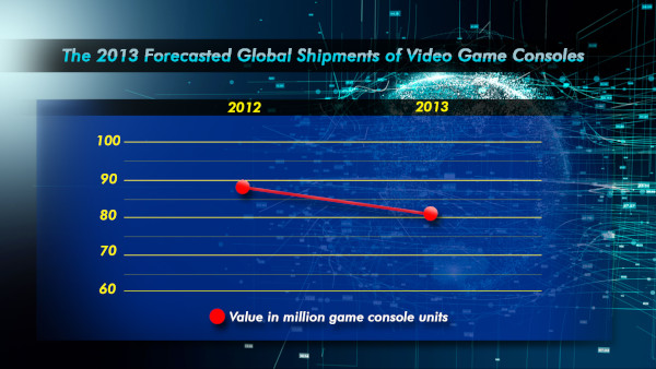 The 2013 Forecasted Global Shipments Of Video Game Consoles