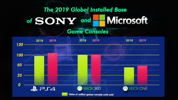 The 2019 Global Installed Base Of Sony And Microsoft Game Consoles