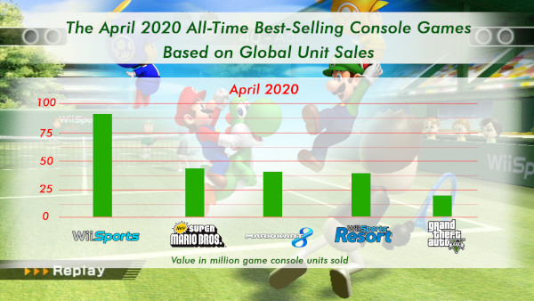 The April 2020 All Time Best Selling Console Games Based On Global Unit Sales