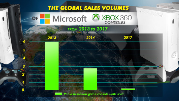The Global Sales Volumes Of Microsoft Xbox 360 Consoles From 2013 To 2017
