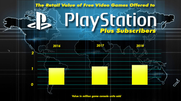 The Retail Value Of Free Video Games Offered To Playstation Plus Subscribers