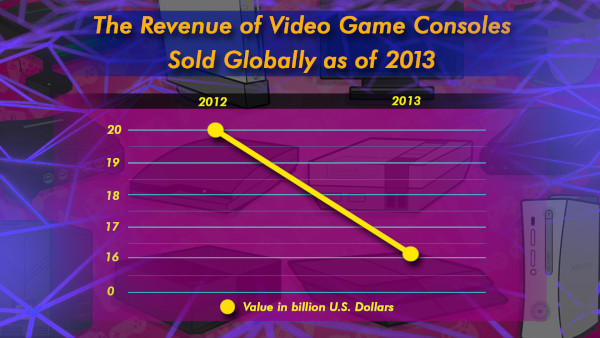 The Revenue Of Video Game Consoles Sold Globally As Of 2013