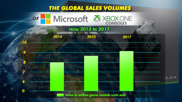The U.s. Video Game Industry Total And Segment Revenue From January 2017 To August 2020