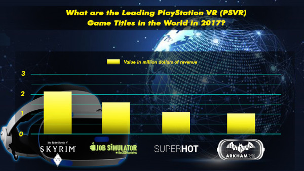 What Are The Leading Playstation Vr (psvr) Game Titles In The World In 2017