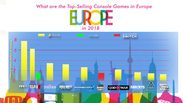 What Are The Top Selling Console Games In Europe In 2018