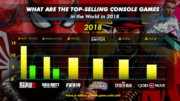 What Are The Top Selling Console Games In The World In 2018