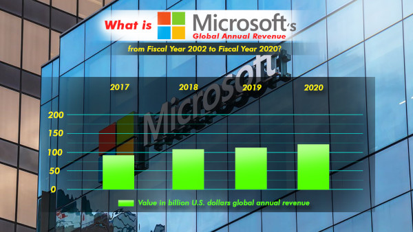 What Is Microsoft's Global Annual Revenue From Fiscal Year 2002 To Fiscal Year 2020