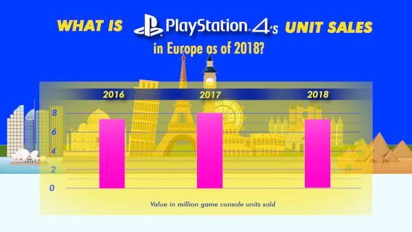 What Is Playstation 4's Unit Sales In Europe As Of 2018