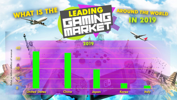 What Is The Leading Gaming Markets Around The World In 2019