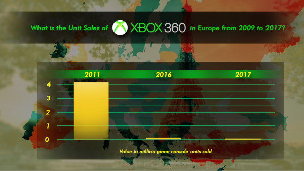 What Is The Unit Sales Of Xbox 360 In Europe From 2009 To 2017