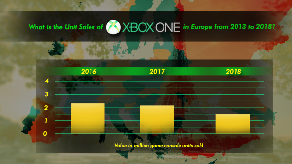 What Is The Unit Sales Of Xbox One In Europe From 2013 To 2018
