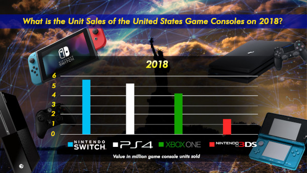 What Is The Unit Sales Of The United States Game Consoles On 201