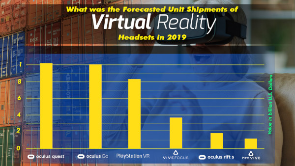 What Was The Forecasted Unit Shipments Of Virtual Reality (vr) Headsets In 2019