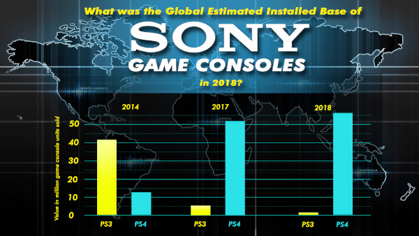 What Was The Global Estimated Installed Base Of Sony Game Consoles In 2018