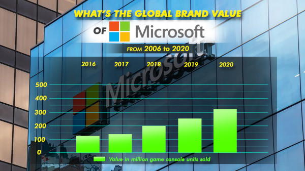What's The Global Brand Value Of Microsoft From 2006 To 2020