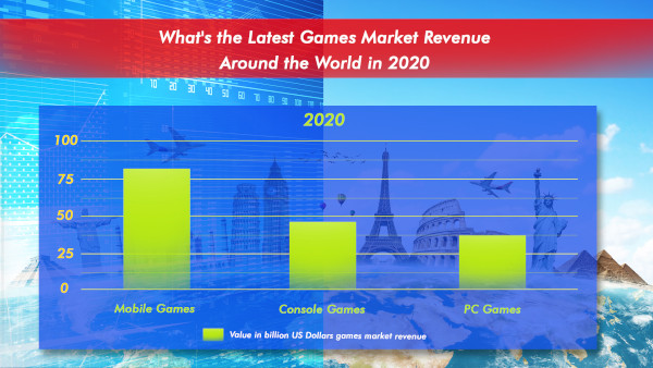 What's The Latest Games Market Revenue Around The World In 2020
