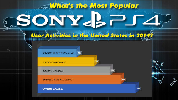 What's The Most Popular Sony Playstation 4 User Activities In The United States In 2014