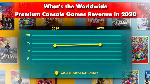 What's The Worldwide Premium Console Games Revenue In 2020