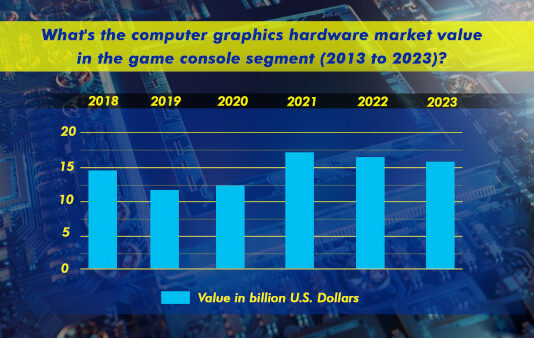 What's The Computer Graphics Hardware Market Value In The Game Console Segment 2013 To 2023